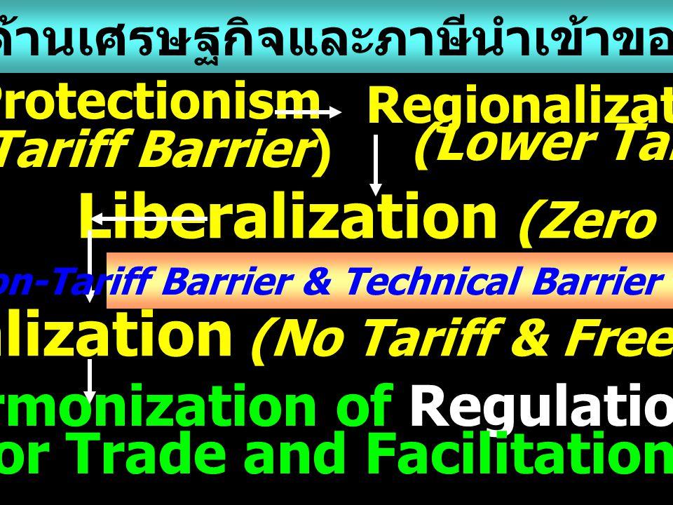 Globalization (No Tariff & Free Trade) Regionalization (Lower Tariff) Liberalization (Zero Tariff) Protectionism (Tariff Barrier) Harmonization of Reg