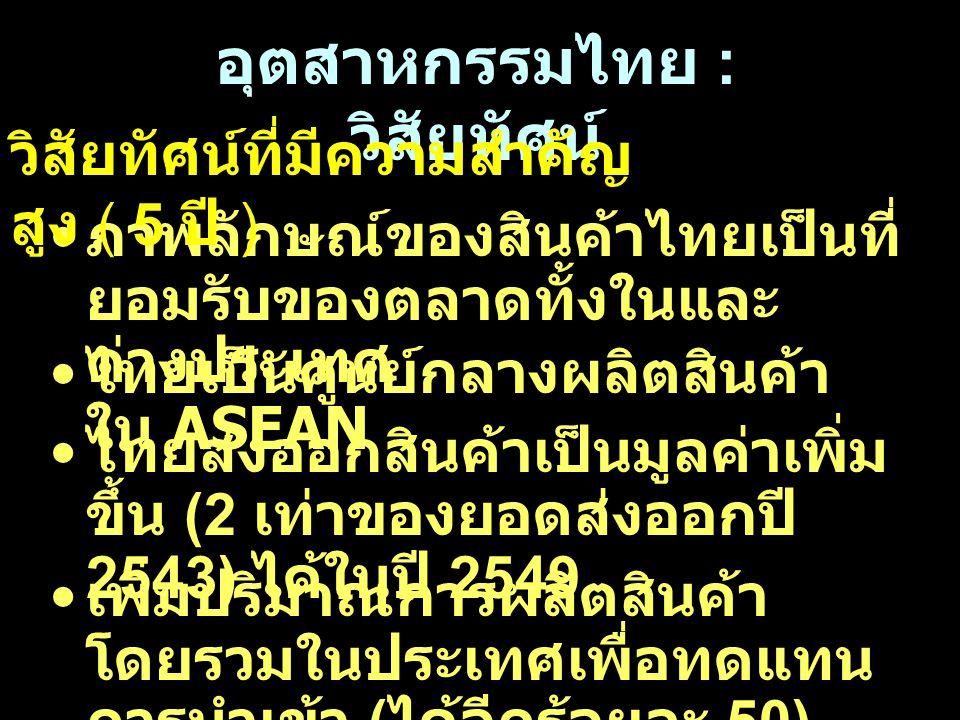 อุตสาหกรรมไทย : วิสัยทัศน์ ภาพลักษณ์ของสินค้าไทยเป็นที่ ยอมรับของตลาดทั้งในและ ต่างประเทศ วิสัยทัศน์ที่มีความสำคัญ สูง ( 5 ปี ) ไทยเป็นศูนย์กลางผลิตสิ