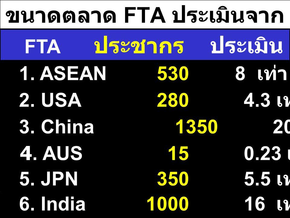 ขนาดตลาด FTA ประเมินจาก ประชากรไทย 1. ASEAN 5308 เท่า 160 % 2. USA 280 4.3 เท่า 86 % 3. China 1350 20 เท่า 400 % FTA ประชากร ประเมิน % กำลังซื้อ 4. AU