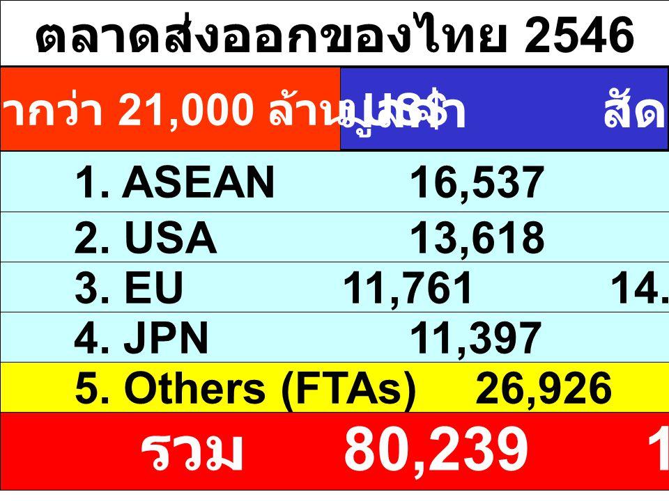 ตลาดส่งออกของไทย 2546 มูลค่า : ล้าน US$ 1. ASEAN 16,53720.6 2. USA13,61816.9 3. EU11,76114.7 มูลค่า สัดส่วน (%) 4. JPN11,39714.2 5. Others (FTAs)26,92