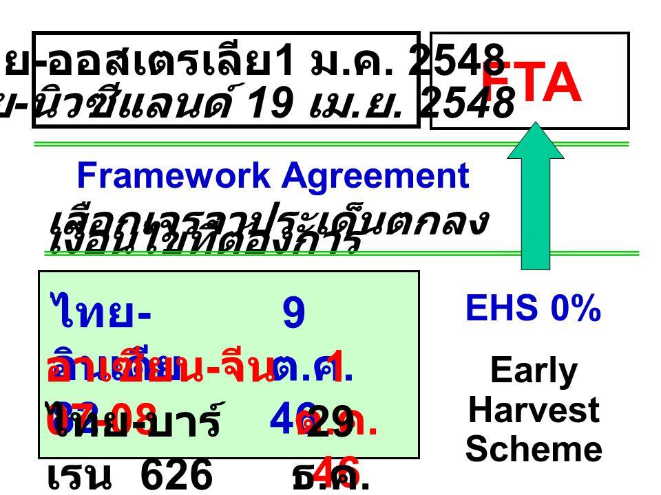 FTA Framework Agreement เลือกเจรจาประเด็นตกลง เงื่อนไขที่ต้องการ ไทย - อินเดีย 82 9 ต. ค. 46 EHS 0% Early Harvest Scheme อาเซียน - จีน 07-08 1 ต. ค. 4