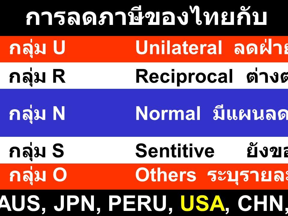 การลดภาษีของไทยกับ FTAs กลุ่ม UUnilateral ลดฝ่ายเดียว 0% ได้ทันที กลุ่ม RReciprocal ต่างตอบแทน 0%2549 กลุ่ม NNormal มีแผนลดภาษี 0% 2550 - 53 กลุ่ม OOthers ระบุรายละเอียดและมีเหตุผล กลุ่ม SSentitive ยังขอภาษีคุ้มครอง 2553-5 .