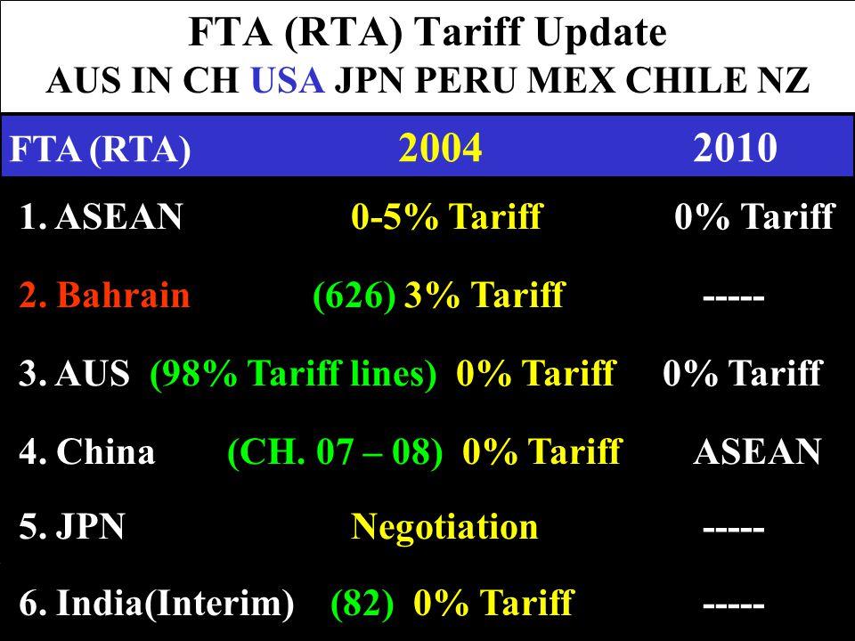 FTA (RTA) Tariff Update AUS IN CH USA JPN PERU MEX CHILE NZ 1. ASEAN0-5% Tariff 0% Tariff 2. Bahrain (626) 3% Tariff ----- 4. China (CH. 07 – 08) 0% T