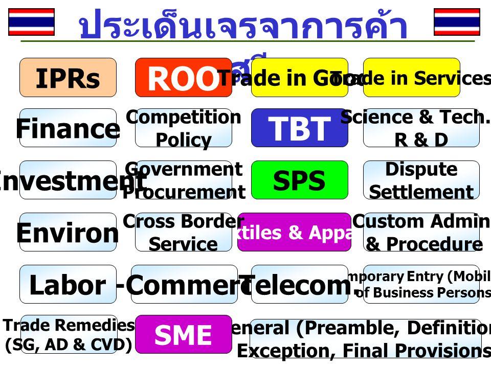 ประเด็นเจรจาการค้า เสรี Finance Textiles & Apparel e-Commerce Custom Admin & Procedure Competition Policy Trade Remedies (SG, AD & CVD) Government Procurement Cross Border Service TBT IPRs Temporary Entry (Mobility) of Business Persons Science & Tech./ R & D Dispute Settlement General (Preamble, Definitions, Exception, Final Provisions) ROO Trade in Goods Trade in Services Telecom.Labor Investment SME Environ SPS