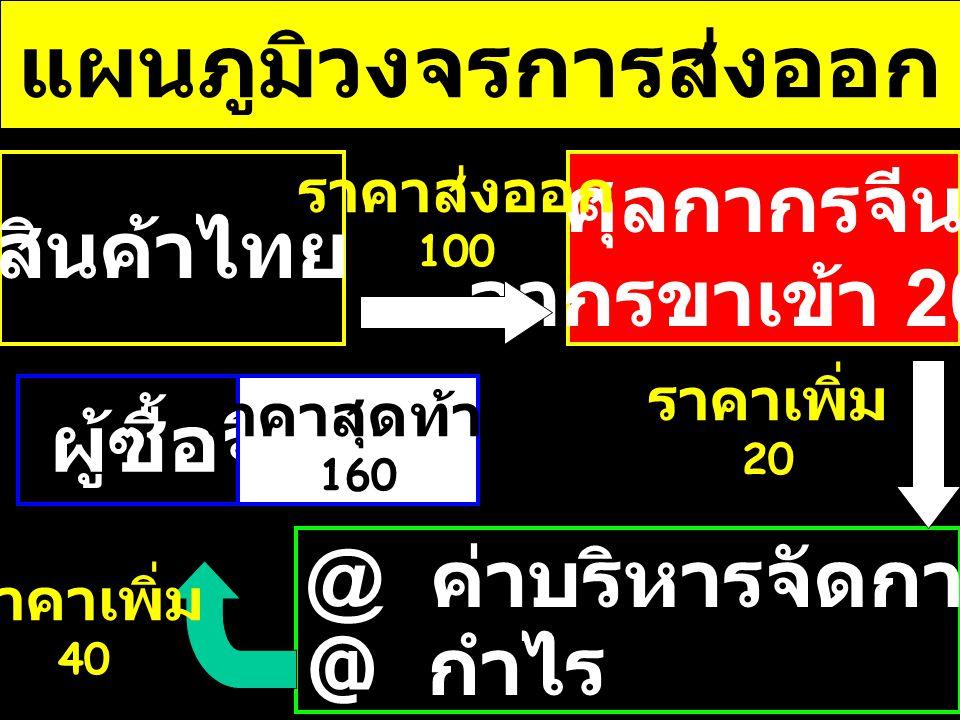 แผนภูมิวงจรการส่งออก @ ค่าบริหารจัดการ ขนส่ง 20 @ กำไร 20 สินค้าไทย ผู้ซื้อจีน ศุลกากรจีน อากรขาเข้า 20% ราคาส่งออก 100 ราคาเพิ่ม 20 ราคาเพิ่ม 40 ราคาสุดท้าย 160