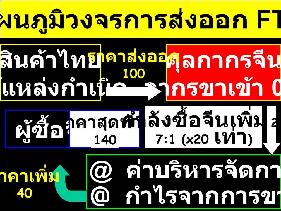 ขนาดตลาด FTA ประเมินจาก ประชากรไทย 1.ASEAN 5308 เท่า 160 % 2.