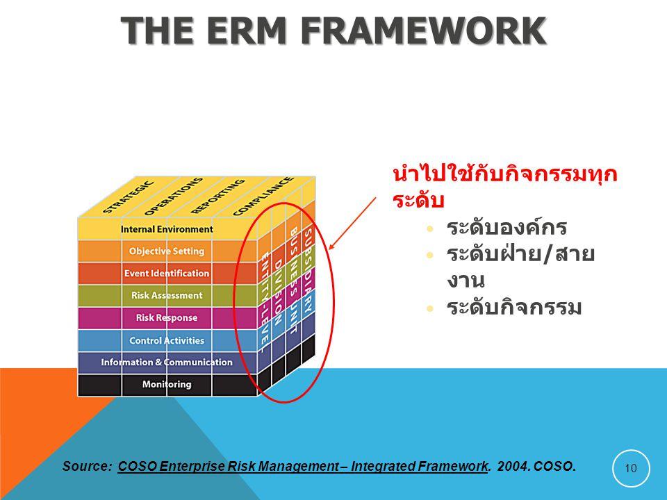 THE ERM FRAMEWORK 10 นำไปใช้กับกิจกรรมทุก ระดับ ระดับองค์กร ระดับฝ่าย/สาย งาน ระดับกิจกรรม Source: COSO Enterprise Risk Management – Integrated Framework.