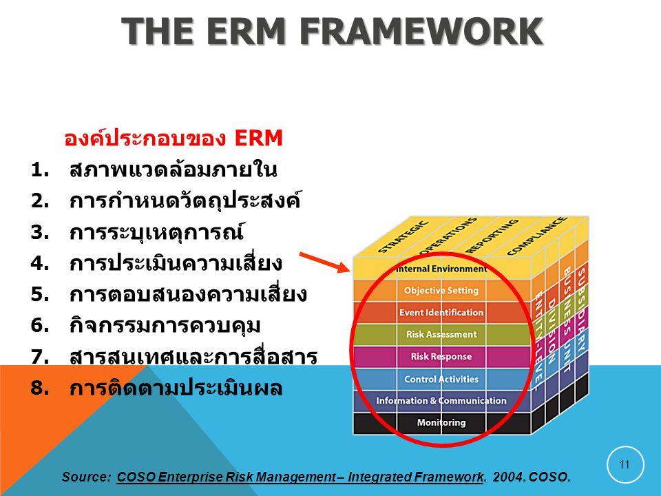THE ERM FRAMEWORK องค์ประกอบของ ERM 1. สภาพแวดล้อมภายใน 2. การกำหนดวัตถุประสงค์ 3. การระบุเหตุการณ์ 4. การประเมินความเสี่ยง 5. การตอบสนองความเสี่ยง 6.