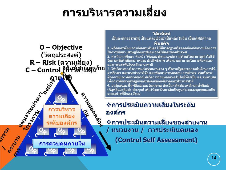 14  การประเมินความเสี่ยงในระดับ องค์กร  การประเมินความเสี่ยงของสายงาน / หน่วยงาน / การประเมินตนเอง (Control Self Assessment) (Control Self Assessment) O – Objective ( วัตถุประสงค์ ) R – Risk ( ความเสี่ยง ) C – Control ( การควบคุม ภายใน ) องค์กร หน่วยงา น แผนงาน โครงการ กิจกรรม / กระบวน การ วิสัยทัศน์และพันธ กิจ OR C ความสอดคล้อง กัน การควบคุมภายใน การบริหาร ความเสี่ยง ระดับองค์กร การบริหาร ความเสี่ยง ระดับองค์กร วิสัยทัศน์ เป็นองค์กรธรรมรัฐ เป็นแหล่งเรียนรู้ เป็นหลักในถิ่น เป็นเลิศสู่สากลพันธกิจ 1.