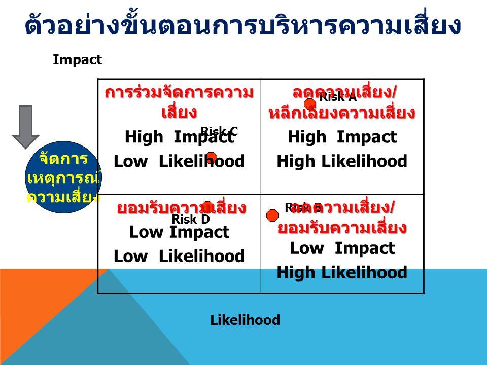 Impact Likelihood Risk A Risk C Risk D Risk B จัดการ เหตุการณ์ ความเสี่ยง การร่วมจัดการความ เสี่ยง High Impact Low Likelihood ลดความเสี่ยง / หลีกเลี่ยงความเสี่ยง High Impact High Likelihood ยอมรับความเสี่ยง Low Impact Low Likelihood ลดความเสี่ยง / ยอมรับความเสี่ยง Low Impact High Likelihood ตัวอย่างขั้นตอนการบริหารความเสี่ยง