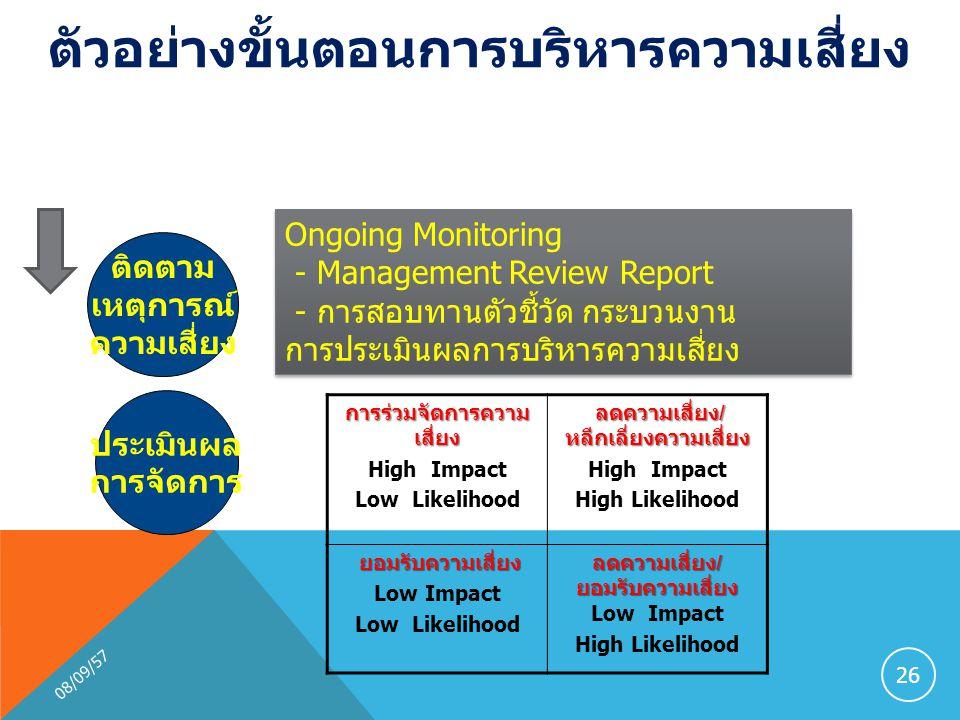 08/09/57 26 ติดตาม เหตุการณ์ ความเสี่ยง Ongoing Monitoring - Management Review Report - การสอบทานตัวชี้วัด กระบวนงาน การประเมินผลการบริหารความเสี่ยง Ongoing Monitoring - Management Review Report - การสอบทานตัวชี้วัด กระบวนงาน การประเมินผลการบริหารความเสี่ยง ตัวอย่างขั้นตอนการบริหารความเสี่ยง ประเมินผล การจัดการ การร่วมจัดการความ เสี่ยง High Impact Low Likelihood ลดความเสี่ยง / หลีกเลี่ยงความเสี่ยง High Impact High Likelihood ยอมรับความเสี่ยง Low Impact Low Likelihood ลดความเสี่ยง / ยอมรับความเสี่ยง Low Impact High Likelihood