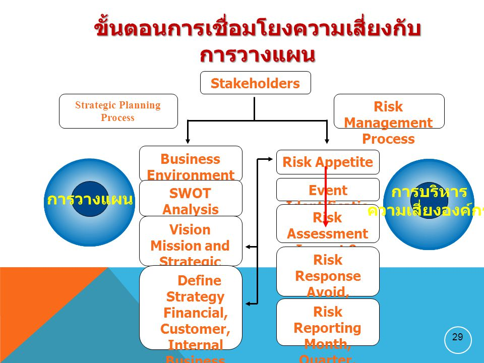 Stakeholders Risk Appetite Strategic Planning Process Risk Management Process Event Identificatio n Risk Assessment Impact & likelihood Risk Response Avoid, Accept, Reduce, Share Risk Reporting Month, Quarter, Year บริหารจัดการ คุณภาพ ระบบ...........................