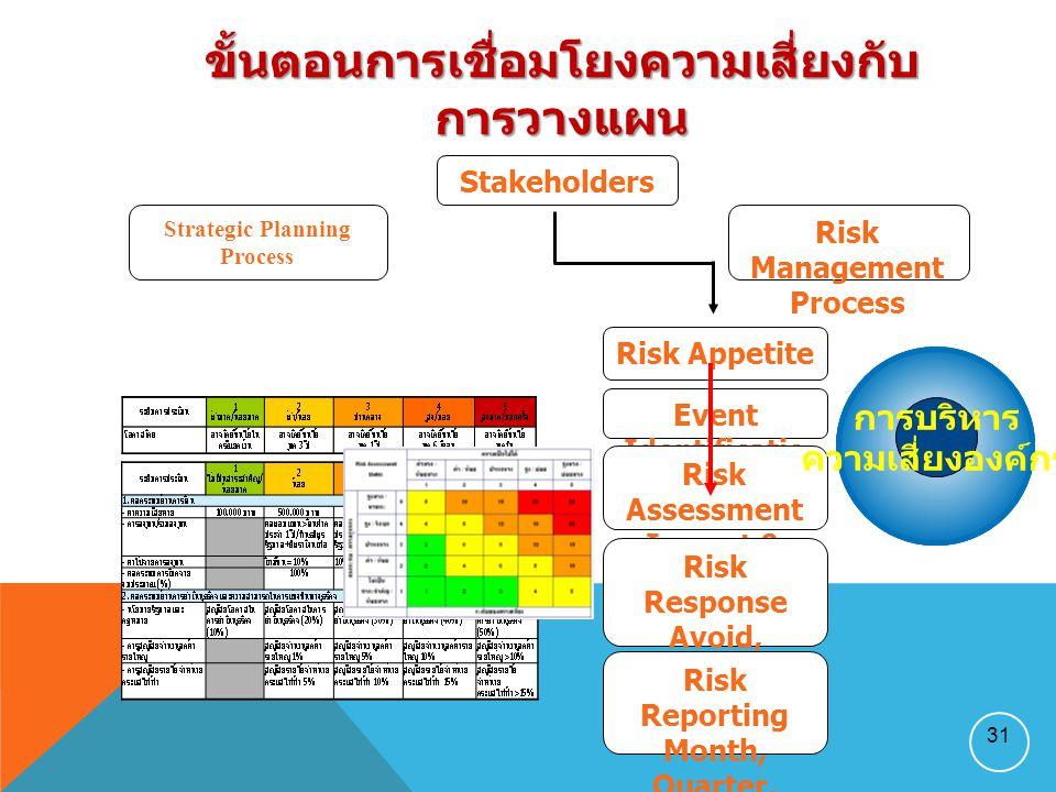 Stakeholders Risk Appetite Strategic Planning Process Risk Management Process Event Identificatio n Risk Assessment Impact & likelihood Risk Response Avoid, Accept, Reduce, Share Risk Reporting Month, Quarter, Year 31 ขั้นตอนการเชื่อมโยงความเสี่ยงกับการวางแผน