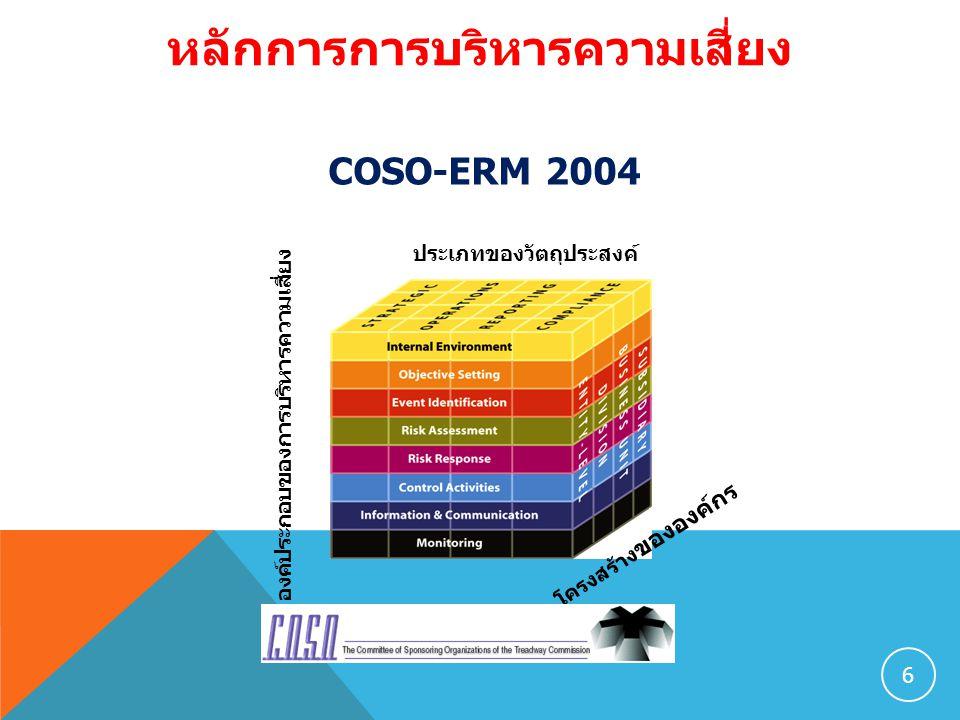หลักการการบริหารความเสี่ยง COSO-ERM 2004 6 ประเภทของวัตถุประสงค์ โครงสร้าง ขององค์กร องค์ประกอบของการบริหารความเสี่ยง