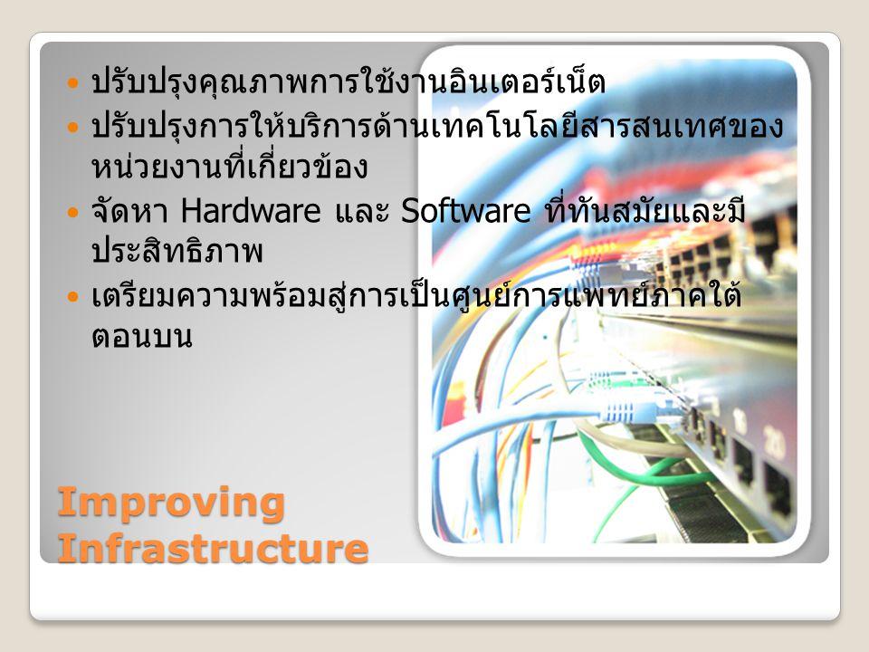 Improving Infrastructure ปรับปรุงคุณภาพการใช้งานอินเตอร์เน็ต ปรับปรุงการให้บริการด้านเทคโนโลยีสารสนเทศของ หน่วยงานที่เกี่ยวข้อง จัดหา Hardware และ Sof