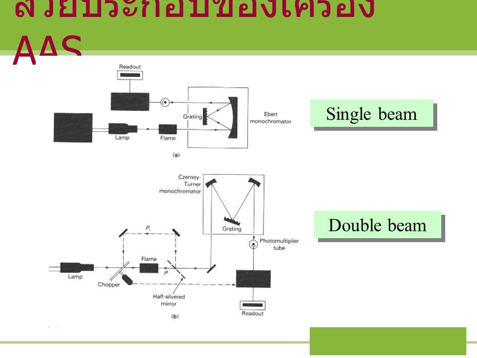 ส่วยประกอบของเครื่อง AAS Single beam Double beam