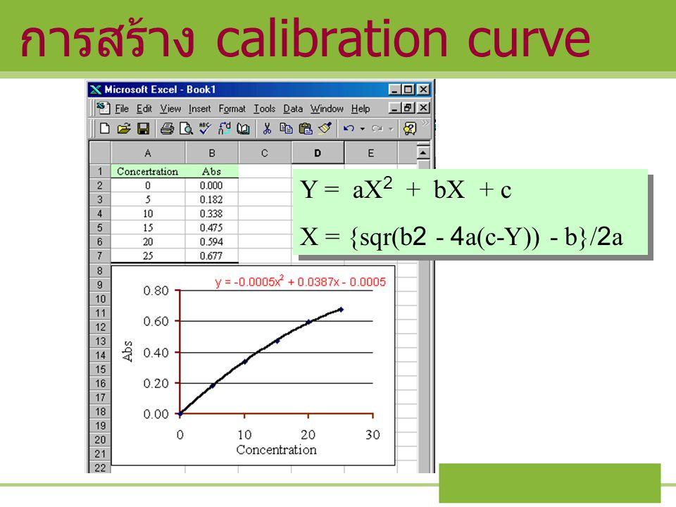 การสร้าง calibration curve Y = aX 2 + bX + c X = {sqr(b2 - 4a(c-Y)) - b}/2a Y = aX 2 + bX + c X = {sqr(b2 - 4a(c-Y)) - b}/2a