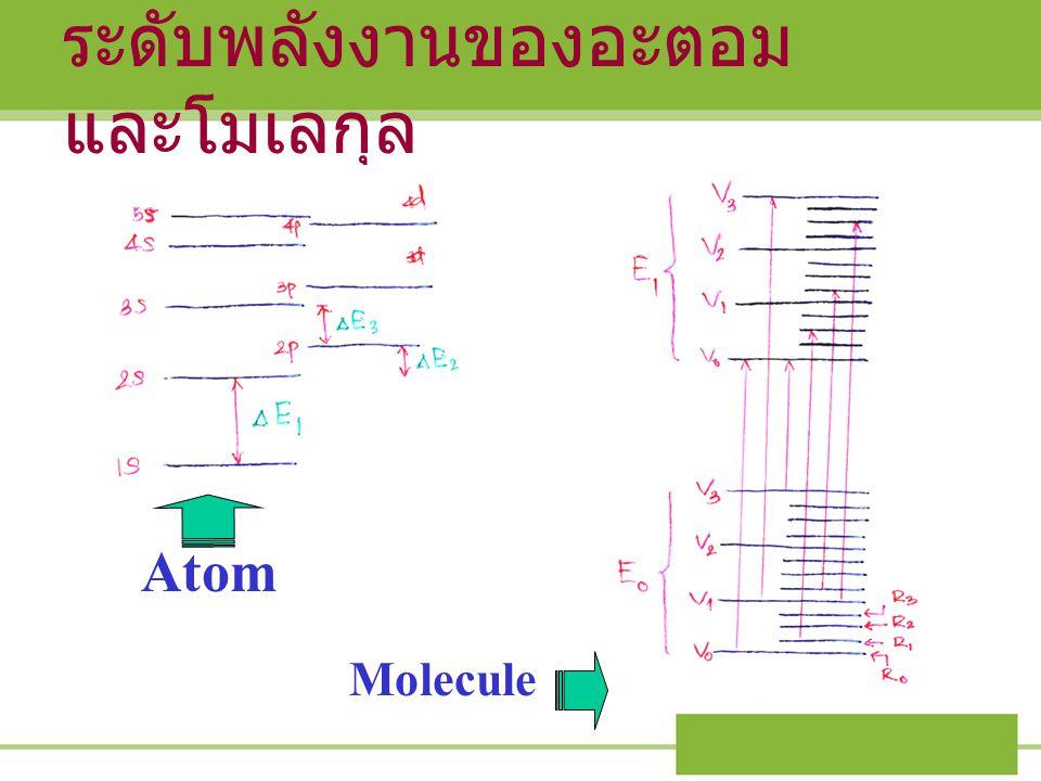 ระดับพลังงานของอะตอม และโมเลกุล Atom Molecule