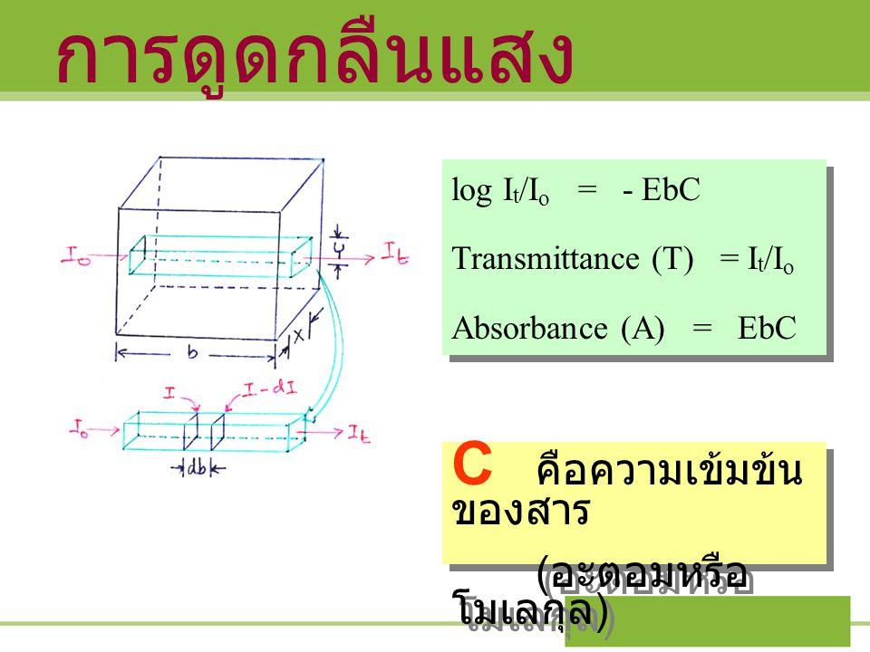 การดูดกลืนแสง log I t /I o = - EbC Transmittance (T) = I t /I o Absorbance (A) = EbC log I t /I o = - EbC Transmittance (T) = I t /I o Absorbance (A)