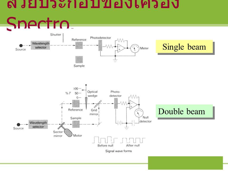 ส่วยประกอบของเครื่อง Spectro. Single beam Double beam