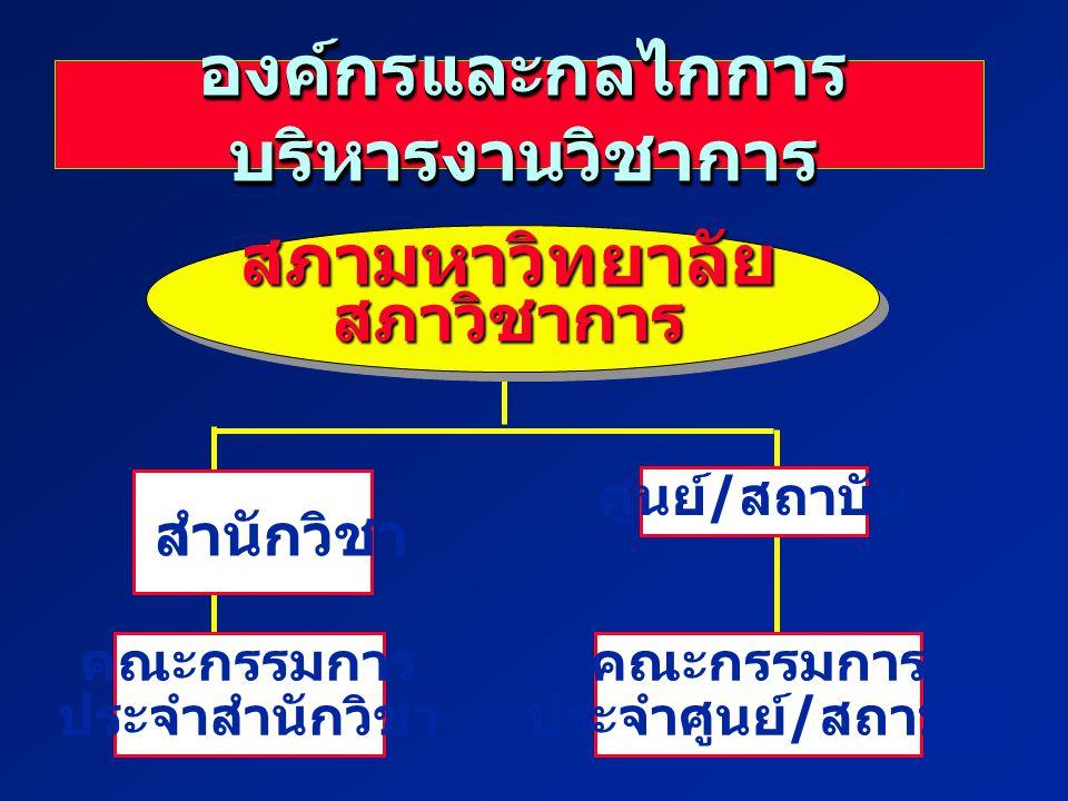 องค์กรและกลไกการ บริหารงานวิชาการ สำนักวิชา คณะกรรมการ ประจำสำนักวิชา ศูนย์ / สถาบัน คณะกรรมการ ประจำศูนย์ / สถาบัน สภามหาวิทยาลัยสภาวิชาการ
