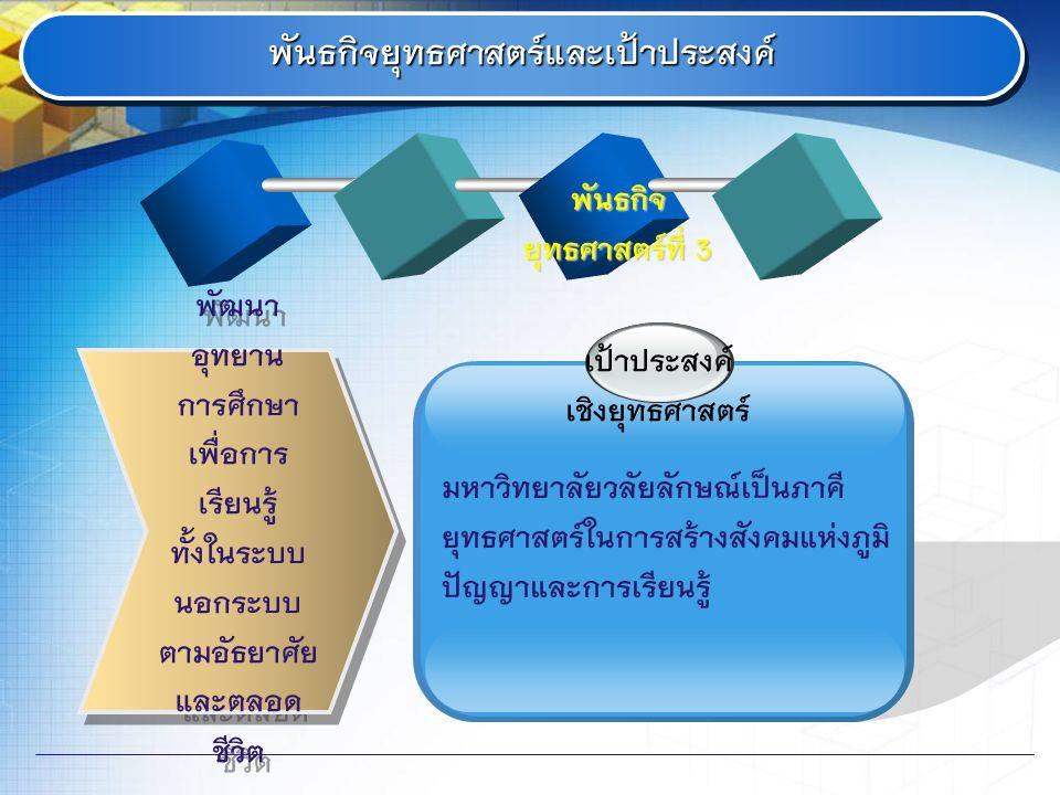 พันธกิจ ยุทธศาสตร์ที่ 3 พันธกิจยุทธศาสตร์และเป้าประสงค์พันธกิจยุทธศาสตร์และเป้าประสงค์ พัฒนา อุทยาน การศึกษา เพื่อการ เรียนรู้ ทั้งในระบบ นอกระบบ ตามอัธยาศัย และตลอด ชีวิต พัฒนา อุทยาน การศึกษา เพื่อการ เรียนรู้ ทั้งในระบบ นอกระบบ ตามอัธยาศัย และตลอด ชีวิต เป้าประสงค์ เชิงยุทธศาสตร์ มหาวิทยาลัยวลัยลักษณ์เป็นภาคี ยุทธศาสตร์ในการสร้างสังคมแห่งภูมิ ปัญญาและการเรียนรู้