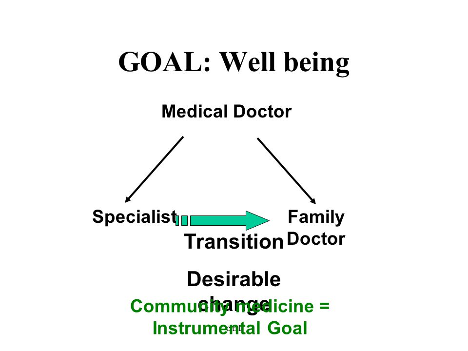 cm1 GOAL: Well being Medical Doctor SpecialistFamily Doctor Transition Desirable change Community medicine = Instrumental Goal