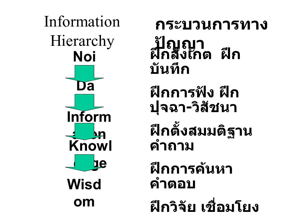 Information Hierarchy Noi se Da ta Inform ation Knowl edge Wisd om กระบวนการทาง ปัญญา ฝึกสังเกต ฝึก บันทึก ฝึกการฟัง ฝึก ปุจฉา - วิสัชนา ฝึกตั้งสมมติฐาน คำถาม ฝึกการค้นหา คำตอบ ฝึกวิจัย เชื่อมโยง บูรณาการ ฝึกการเขียน ( ศ.