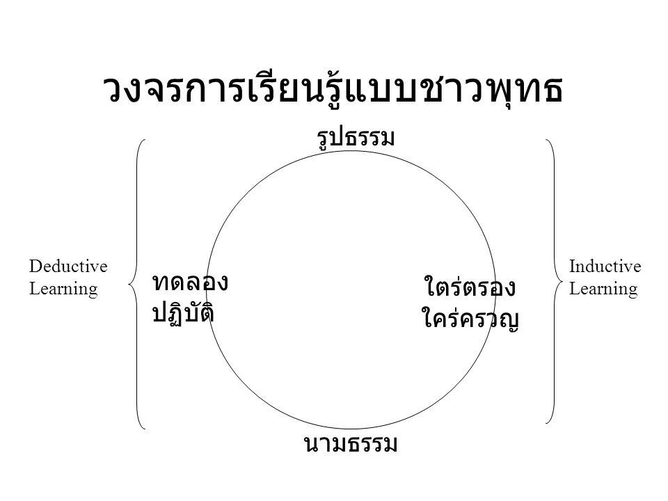 Information Hierarchy Noi se Da ta Inform ation Knowl edge Wisd om กระบวนการทาง ปัญญา ฝึกสังเกต ฝึก บันทึก ฝึกการฟัง ฝึก ปุจฉา - วิสัชนา ฝึกตั้งสมมติฐ