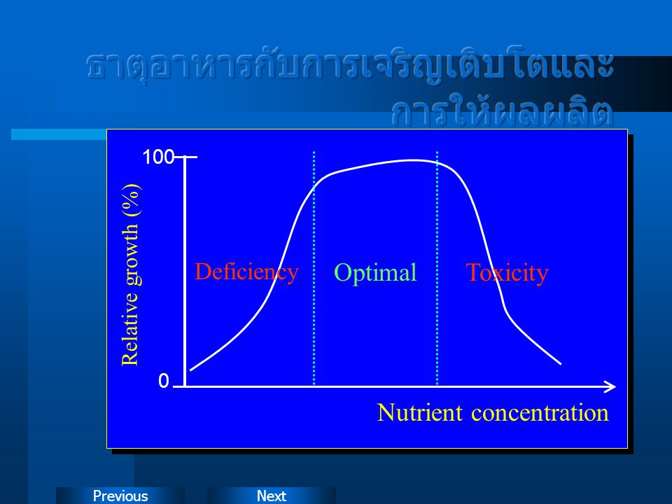 NextPrevious 100 0 Nutrient concentration Deficiency OptimalToxicity Relative growth (%)