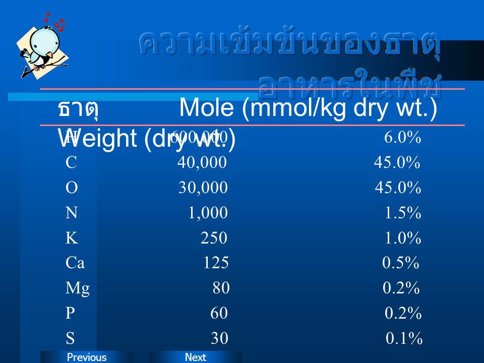 NextPrevious ธาตุ Mole (mmol/kg dry wt.) Weight (dry wt.) H 600,000 6.0% C 40,000 45.0% O 30,000 45.0% N 1,000 1.5% K 250 1.0% Ca 125 0.5% Mg 80 0.2%