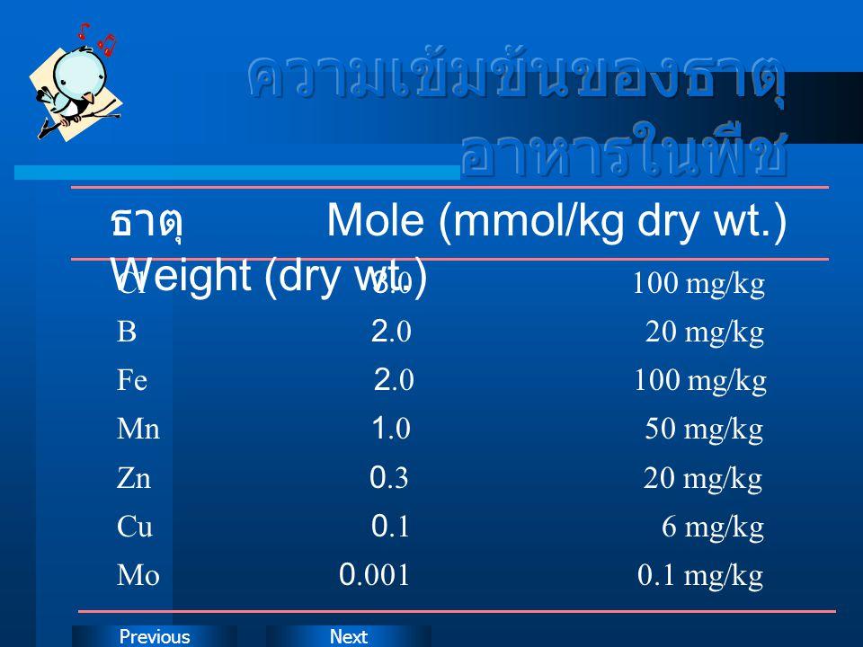 NextPrevious ธาตุ Mole (mmol/kg dry wt.) Weight (dry wt.) Cl 3.0 100 mg/kg B 2.0 20 mg/kg Fe 2.0 100 mg/kg Mn 1.0 50 mg/kg Zn 0.3 20 mg/kg Cu 0.1 6 mg