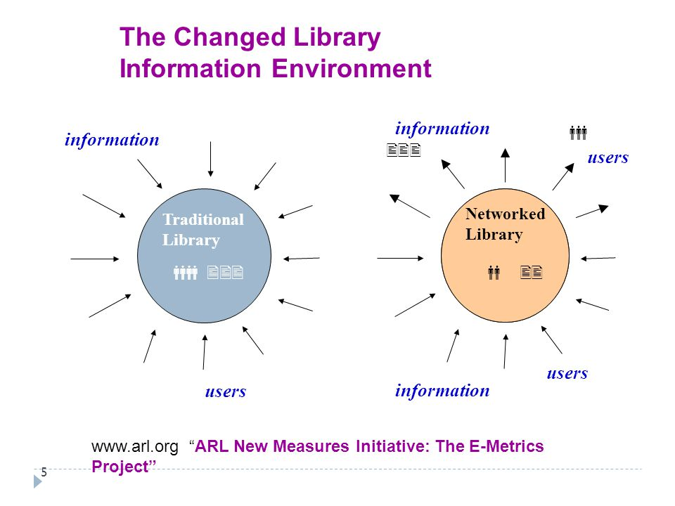 5 The Changed Library Information Environment Library information Networked Library      users   Traditional Library information users 