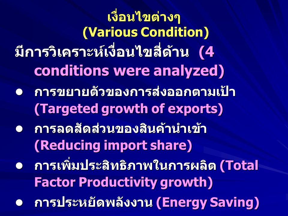 เงื่อนไขต่างๆ (Various Condition) มีการวิเคราะห์เงื่อนไขสี่ด้าน (4 conditions were analyzed) การขยายตัวของการส่งออกตามเป้า (Targeted growth of exports) การขยายตัวของการส่งออกตามเป้า (Targeted growth of exports) การลดสัดส่วนของสินค้านำเข้า (Reducing import share) การลดสัดส่วนของสินค้านำเข้า (Reducing import share) การเพิ่มประสิทธิภาพในการผลิต (Total Factor Productivity growth) การเพิ่มประสิทธิภาพในการผลิต (Total Factor Productivity growth) การประหยัดพลังงาน (Energy Saving) การประหยัดพลังงาน (Energy Saving) การวิเคราะห์ใช้แบบจำลองเศรษฐกิจมหภาค แบบดุลภาพทั่งไป (Analyze by using a computable general equilibrium model, CGE)