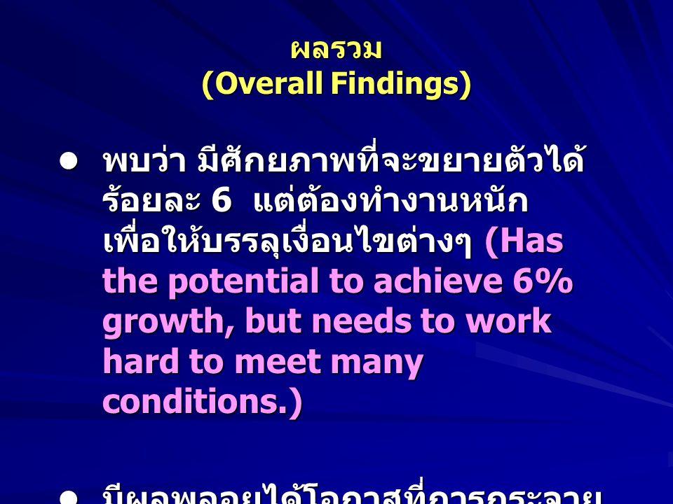 ผลรวม (Overall Findings) พบว่า มีศักยภาพที่จะขยายตัวได้ ร้อยละ 6 แต่ต้องทำงานหนัก เพื่อให้บรรลุเงื่อนไขต่างๆ (Has the potential to achieve 6% growth, but needs to work hard to meet many conditions.) พบว่า มีศักยภาพที่จะขยายตัวได้ ร้อยละ 6 แต่ต้องทำงานหนัก เพื่อให้บรรลุเงื่อนไขต่างๆ (Has the potential to achieve 6% growth, but needs to work hard to meet many conditions.) มีผลพลอยได้โอกาสที่การกระจาย รายได้จะดีขึ้นด้วย (Beneficial side- effect on income distribution as well.) มีผลพลอยได้โอกาสที่การกระจาย รายได้จะดีขึ้นด้วย (Beneficial side- effect on income distribution as well.)