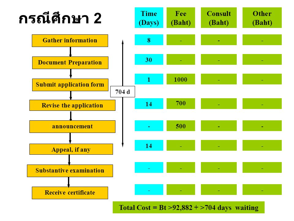 Time (Days) Fee (Baht) Consult (Baht) Other (Baht) 8--- 30--- 11000-- 14-- -500-- ---- Revise the application announcement Appeal, if any Substantive