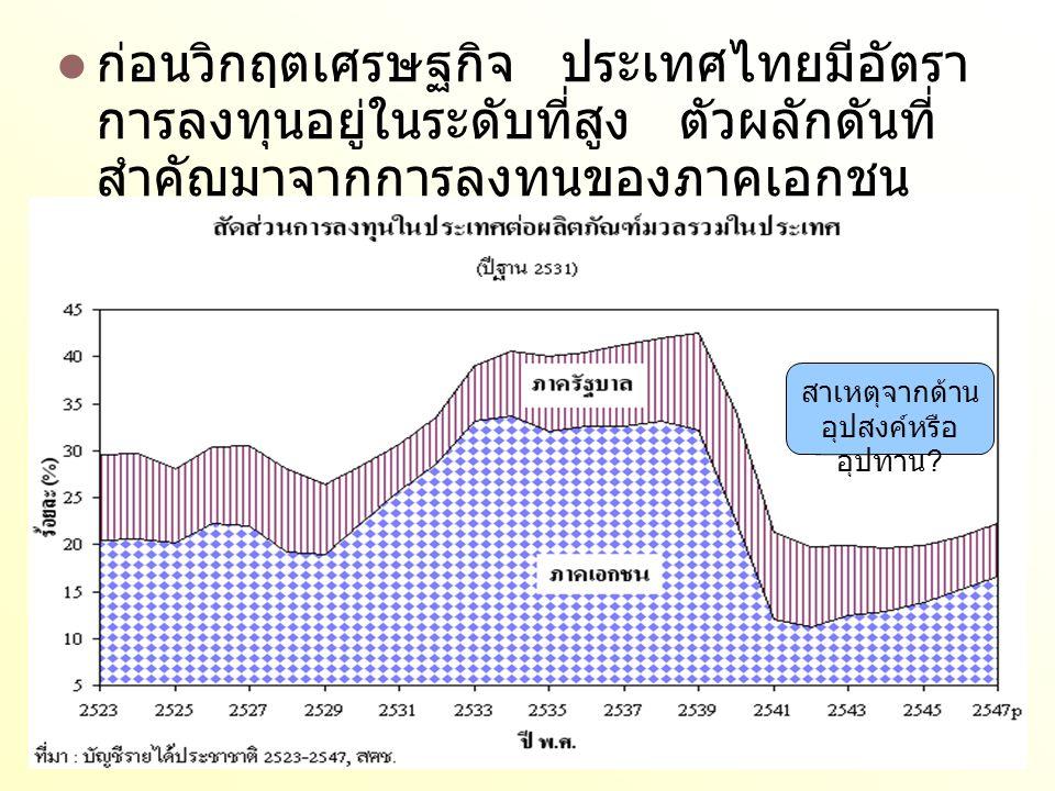 ก่อนวิกฤตเศรษฐกิจ ประเทศไทยมีอัตรา การลงทุนอยู่ในระดับที่สูง ตัวผลักดันที่ สำคัญมาจากการลงทุนของภาคเอกชน ( ธุรกิจ ) สาเหตุจากด้าน อุปสงค์หรือ อุปทาน ?