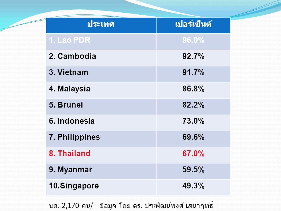 ประเทศเปอร์เซ็นต์ 1.Lao PDR96.0% 2. Cambodia92.7% 3.