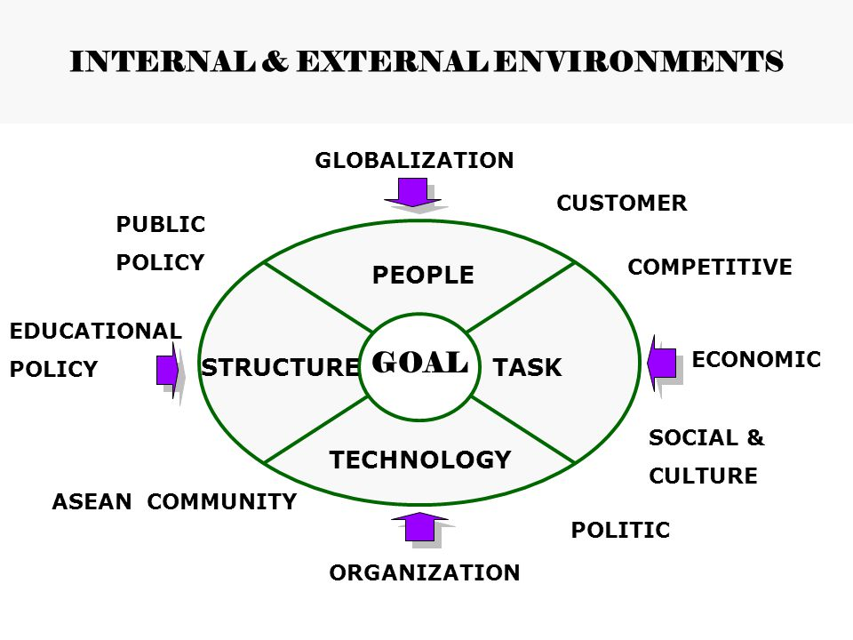 INTERNAL & EXTERNAL ENVIRONMENTS GOAL PEOPLE TASK TECHNOLOGY STRUCTURE GLOBALIZATION ORGANIZATION SOCIAL & CULTURE ECONOMIC POLITIC EDUCATIONAL POLICY COMPETITIVE PUBLIC POLICY CUSTOMER ASEAN COMMUNITY