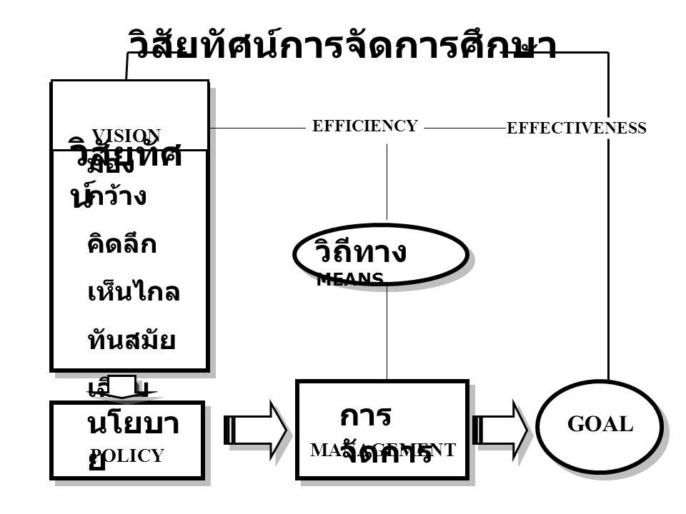 องค์ประกอบของ วิสัยทัศน์ ค่านิยม (Value) : สิ่งที่ยึดถือปฏิบัติกันมาว่า เป็นสิ่งที่ดี ความเชื่อ (Believe): อะไรที่องค์การเชื่อต่อกัน มา ภารกิจ (Mission) : สถานภาพปัจจุบัน อนาคตขององค์การ เป้าหมาย (Goal): สิ่งที่องค์การผูกพันและ ต้องทำให้สำเร็จ ความชำนาญ (Skill): ภารกิจที่องค์การมี ความเชี่ยวชาญ ความอยู่รอด (Survival): เกิดจากการวิเคราะห์ สภาพแวดล้อม