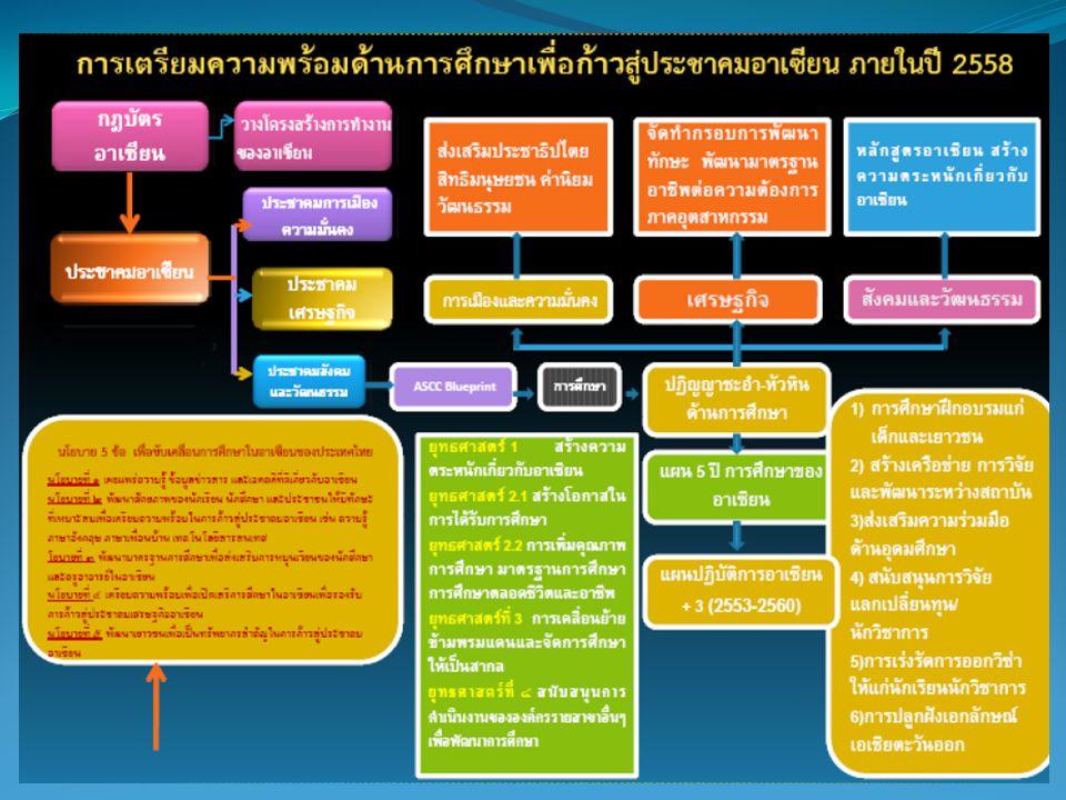นโยบายกระทรวงศึกษาธิการ กับ ASEAN