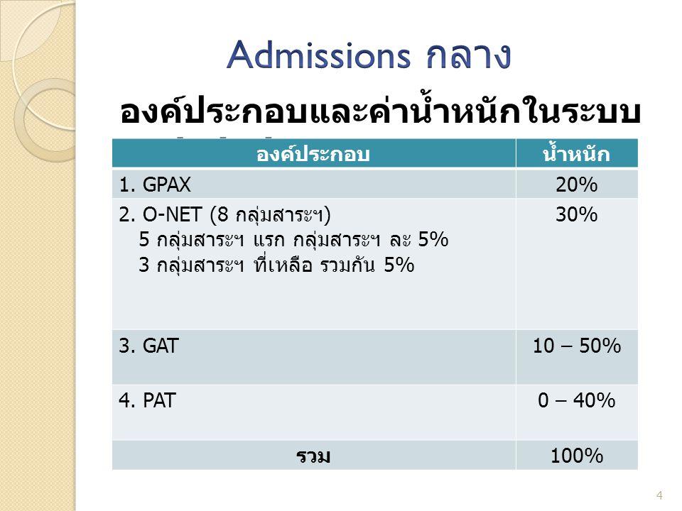 องค์ประกอบและค่าน้ำหนักในระบบ Admissions กลาง 4 องค์ประกอบน้ำหนัก 1. GPAX20% 2. O-NET (8 กลุ่มสาระฯ ) 5 กลุ่มสาระฯ แรก กลุ่มสาระฯ ละ 5% 3 กลุ่มสาระฯ ท