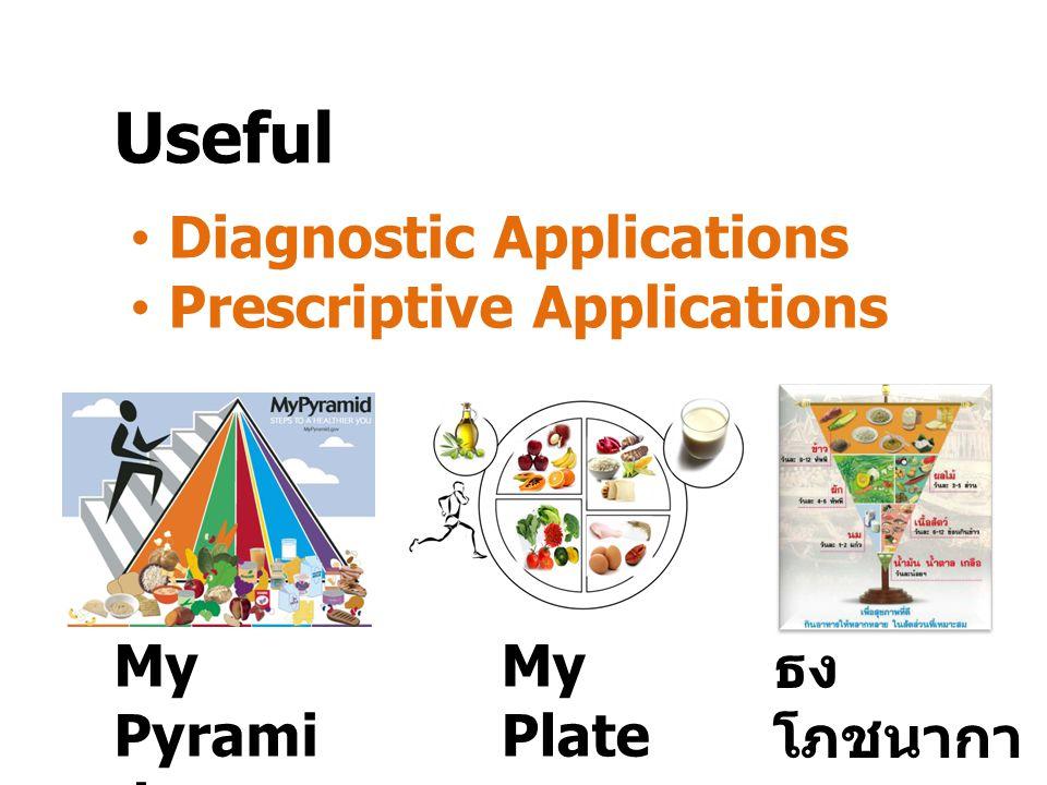 Useful Diagnostic Applications Prescriptive Applications