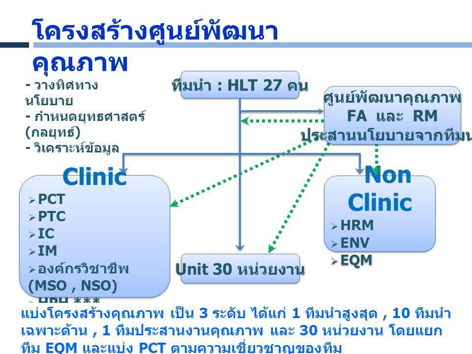 - วางทิศทาง นโยบาย - กำหนดยุทธศาสตร์ ( กลยุทธ์ ) - วิเคราะห์ข้อมูล ทีมนำ : HLT 27 คน Clinic  PCT  PTC  IC  IM  องค์กรวิชาชีพ (MSO, NSO)  HPH ***