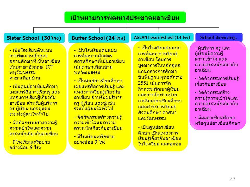 School สังกัด สพฐ. เป้าหมายการพัฒนาสู่ประชาคมอาเซียน Sister School (30 โรง)Buffer School (24 โรง) ASEAN Focus School (14 โรง) - ผู้บริหาร ครู และ ผู้เ