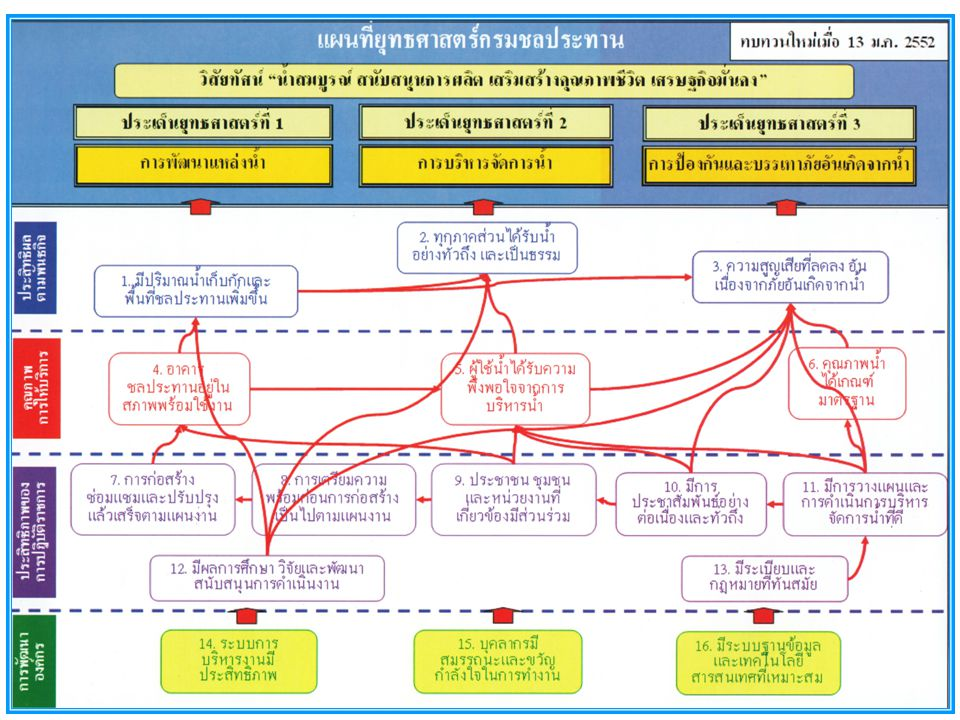 แผนที่ยุทธศาสตร์สำนักพัฒนาโครงสร้างและระบบบริหารงานบุคคล การพัฒนา องค์กร ประสิทธิภาพของ การปฏิบัติราชการ คุณภาพการ ให้บริการ ประสิทธิผลตาม ยุทธศาสตร์ สพบ-8 บุคลากรมีสมรรถนะและ ขวัญกำลังใจในการทำงาน สพบ-9 มีระบบฐานข้อมูลและ เทคโนโลยีสารสนเทศที่เหมาะสม สพบ-4 การพัฒนา ระบบการบริหารงาน บุคคลให้มี ประสิทธิภาพ สพบ-5 บุคลากร ของกรมได้รับการ พัฒนาสมรรถนะ สพบ-6 มีการป้องกันและ ปราบปรามการทุจริตและ ประพฤติมิชอบ ในกรมชลประทาน สพบ-7 มีผลการ ศึกษาวิจัยและ พัฒนาสนับสนุน การดำเนินงาน สพบ-3 ผู้รับบริการได้รับความ พึงพอใจจากบริการของสำนัก สพบ-1 กรณีมีโครงสร้างที่เหมาะสมและ สอดคล้องกับยุทธศาสตร์ สพบ-2 บุคลากรของกรมมีขวัญกำลังใจ ในการทำงาน