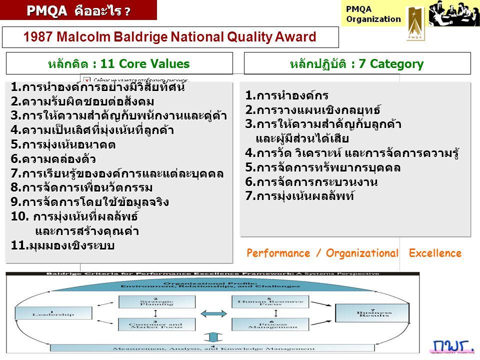 PMQA Organization 1987 Malcolm Baldrige National Quality Award PMQA คืออะไร ? หลักคิด : 11 Core Values 1.การนำองค์การอย่างมีวิสัยทัศน์2.ความรับผิดชอบต