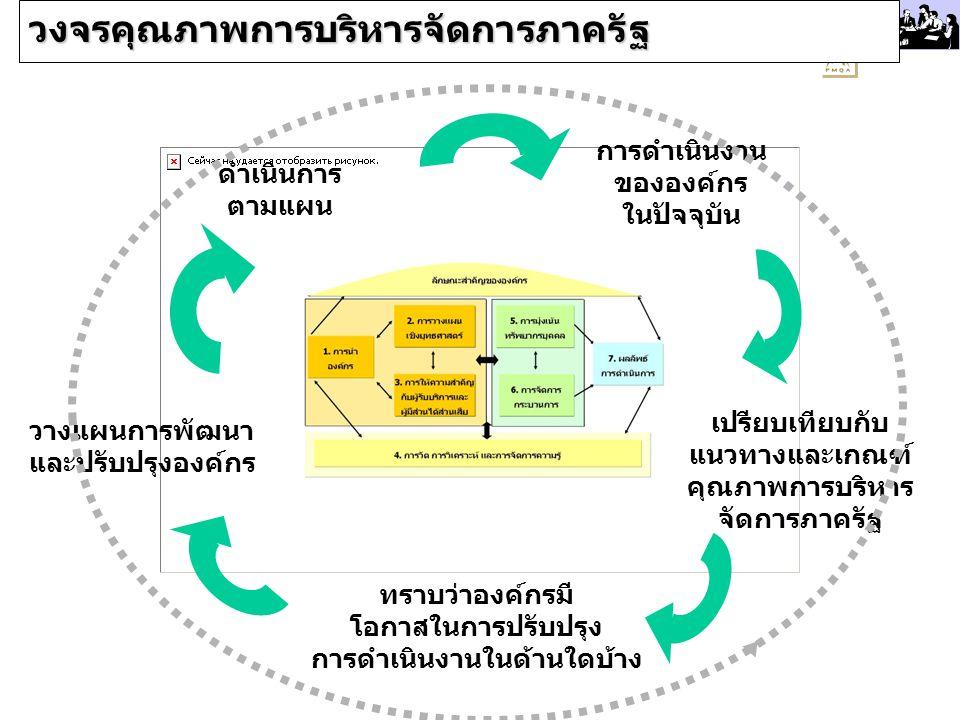 PMQA Organization วงจรคุณภาพการบริหารจัดการภาครัฐ การดำเนินงาน ขององค์กร ในปัจจุบัน เปรียบเทียบกับ แนวทางและเกณฑ์ คุณภาพการบริหาร จัดการภาครัฐ ทราบว่า
