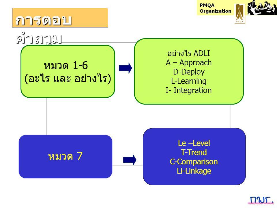 การตอบ คำถาม หมวด 1-6 (อะไร และ อย่างไร) หมวด 7 อย่างไร ADLI A – Approach D-Deploy L-Learning I- Integration Le –Level T-Trend C-Comparison Li-Linkage
