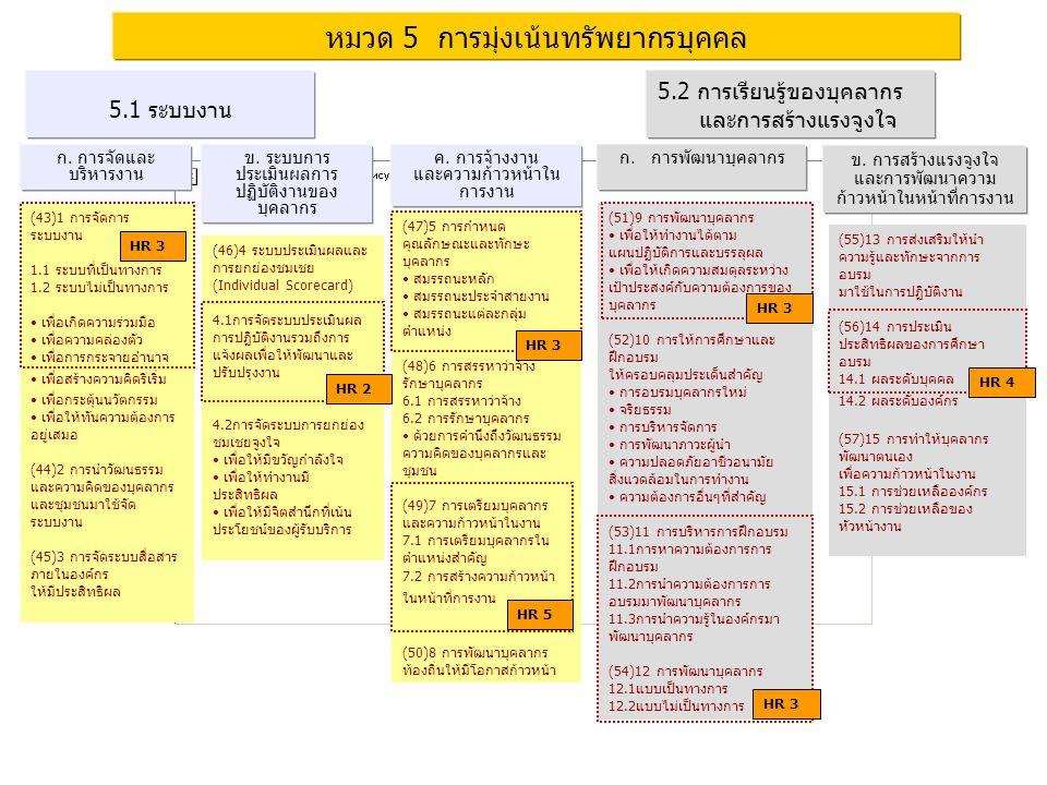 PMQA Organization หมวด 5 การมุ่งเน้นทรัพยากรบุคคล ก. การจัดและ บริหารงาน 5.1 ระบบงาน ค. การจ้างงาน และความก้าวหน้าใน การงาน ข. ระบบการ ประเมินผลการ ปฏ